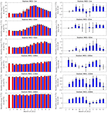 Cape Cod Water Temp - jmse free full text model development and hindcast simulations