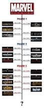 best 25 marvel cinematic universe timeline ideas on pinterest