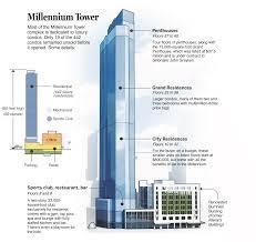 the millennium tower the boston globe