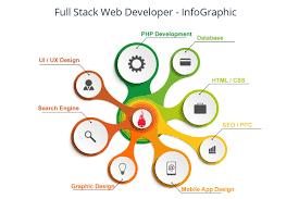 Php Developer Resume Full Stack Developer Resume Resume For Your Job Application
