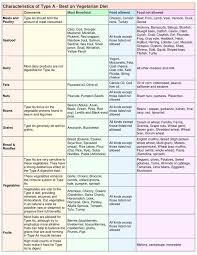 diet charts vitamin chart for women keys to successful weight