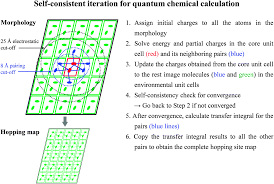 the prediction of hole mobility in organic semiconductors and its