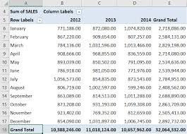 how to sort a pivot table sort largest to smallest grand totals with excel pivot tables free