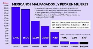 cuanto es salario minimo en mexico2016 méxico paga una miseria y es peor con las mujeres 55 de las que