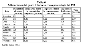 escala de impuesto sobre la renta rd twenty five years of fiscal crisis in colombia 1990 2014