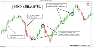 chart pattern trading system catch trends with heiken ashi candlestick analysis trading setups