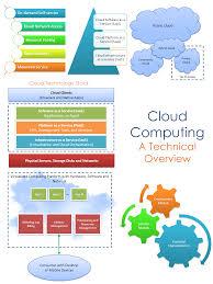 architecture top hybrid cloud computing architecture decorating