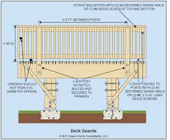 Stair Handrail Requirements Deck Railing Dimensions Code Deck Design And Ideas