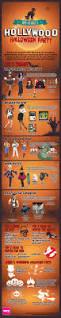 spirit halloween raleigh nc 55 best halloween infographic images on pinterest halloween
