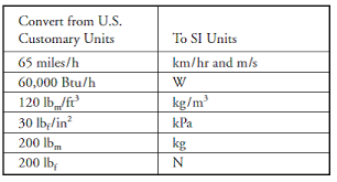 Si Units Table Solved Convert The Information Given In The Accompanying Table