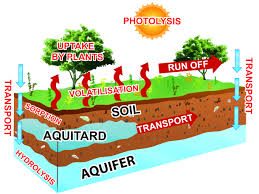 beneficial and negative impacts on soil by the reuse of treated
