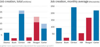 jobs under obama administration obama has overseen more job creation than both bushes combined