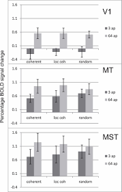 measuring response saturation in human mt and mst as a function of