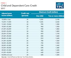 how does the tax system subsidize child care expenses tax