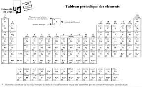 Periodic Table With Charges Periodic Table With Charges Picture U2013 Latest Hd Pictures Images