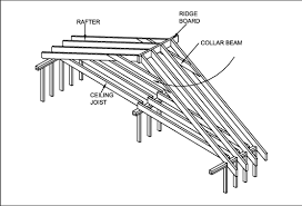 a frame roof framing basics