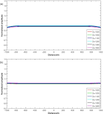 approximate non linear multiparameter inversion with single and
