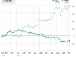 amazon black friday stock drops how amazon is eating walmart u0027s lunch