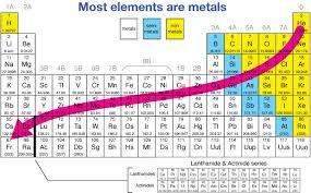 Periodic Table Sr Periodic Trends