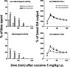 Challenge Effects Behavioural And Biochemical Effects Of Cocaine Challenge 5 Mg Kg