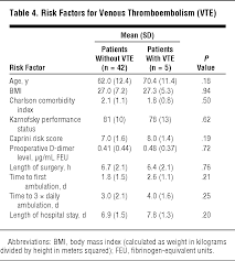 meters squared prospective study of venous thromboembolism in patients with head