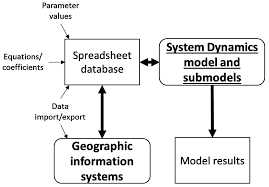 resources free full text system dynamics modeling for
