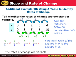 How To Find The Rate Of Change In A Table Rate Of Change And Slope