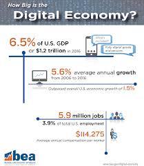 us bureau of economic analysis report data for the bureau of economic analysis