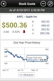 android stock price interactive charts in appcelerator titanium appcelerator inc