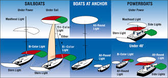 Know Which Navigation Lights Are Required For Your Boat West Marine