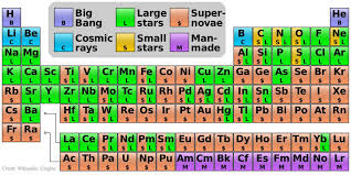 p table of elements where do all the elements come from