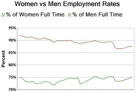 Challenge Rate Challenge 107 Plot Employment Rates By Gender In Alteryx