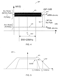 patent us20060264192 in situ gain calibration of radio frequency
