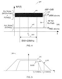 Radio Thermal Generator Patent Us20060264192 In Situ Gain Calibration Of Radio Frequency