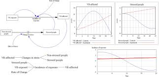 frontiers computational psychometrics for modeling system