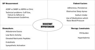 resistant hypertension hypertension