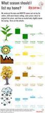 100 best real estate infographics images on pinterest