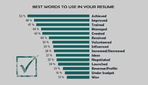 Resume Power Verbs List Resume by Powerful Words Resume Writing Power Words Resume Free Resume