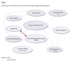 reassembling scholarly communications an evaluation of the andrew