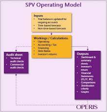 operating model template ppp operating models for partners key specifications and