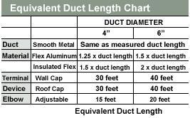 exhaust fan pipe size to properly size a bathroom ventilation fan