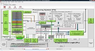 Ip Address Map Zedboard Part 5 Configuration 2 Adiuvo Engineering