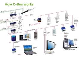 c home automation system schematic intended for c home