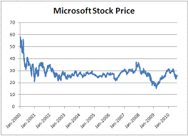 microsoft stock assessing ballmer s track record at microsoft the rational walk