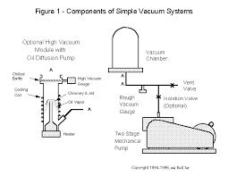Speed Of Light In A Vacuum Vacuum Basics