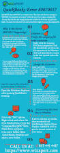 quickbooks error 80070057 infographics