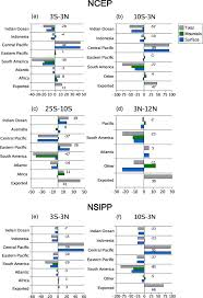 Blue And Gr by Where Is Enso Stress Balanced Sciencedirect