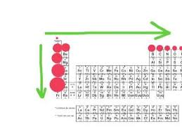 How Does The Modern Periodic Table Arrange Elements Periodic Trends Atomic Radius Youtube
