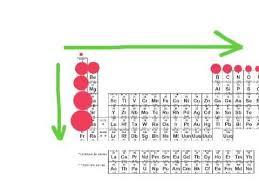 Periodic Table How To Read Periodic Trends Atomic Radius Youtube