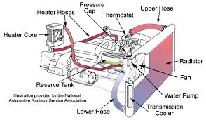 2000 ford focus cooling system diagram automotive cooling systems a course on how they work